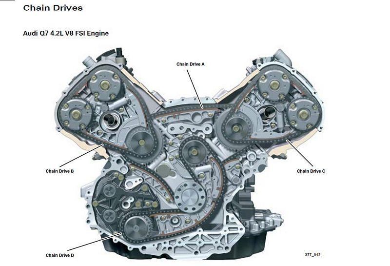 Motor 4.2 FSI V8