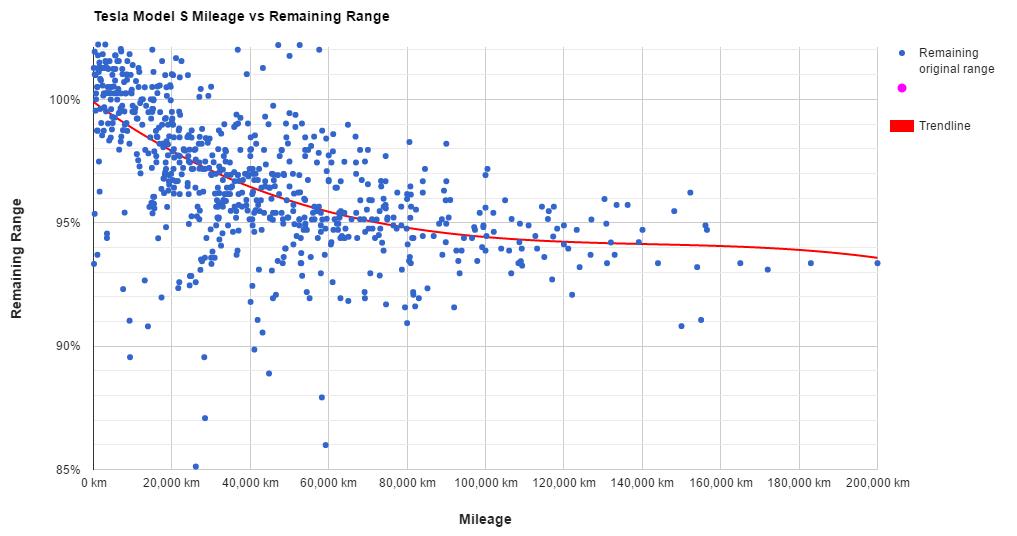 dlhé vzdialenosti vzťah datovania tipy